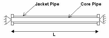 jacket piping